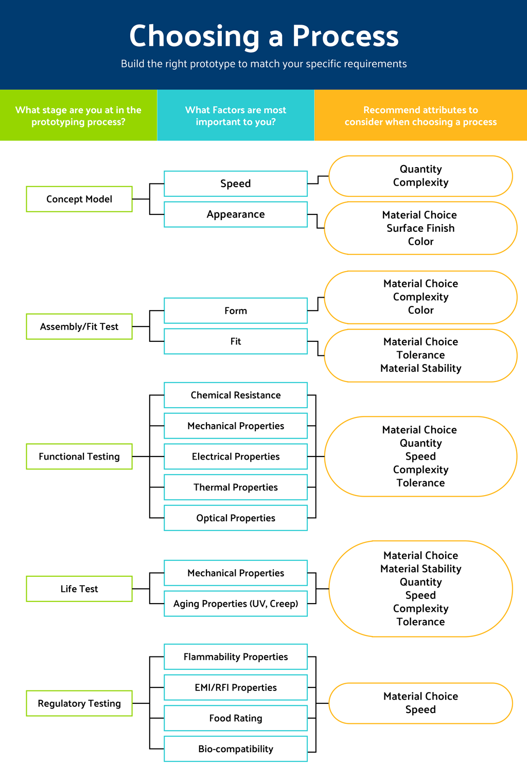 prototyping-decision-tree