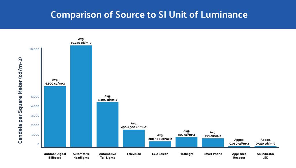 luminance-chart 11.23.15 AM
