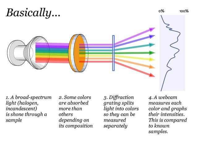 spectrometry diagram
