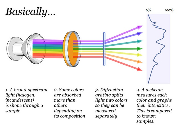 spectrometry diagram