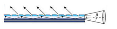 uniglo-example