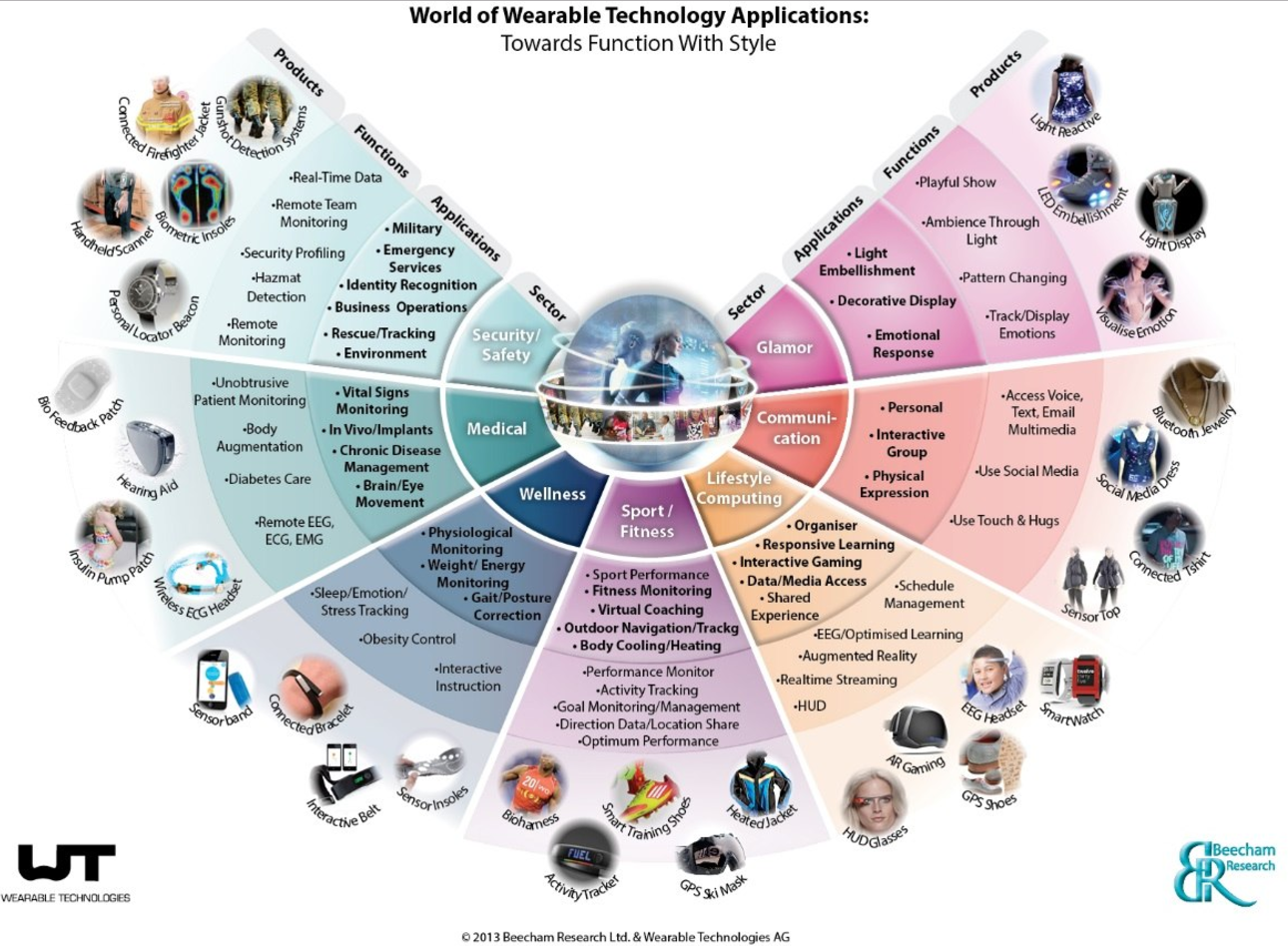 world of wearable technology applications.png