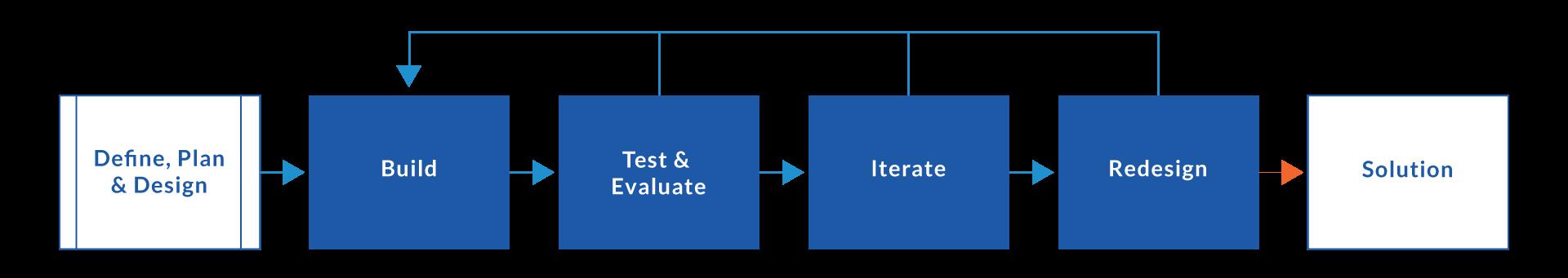 design-process-diagram