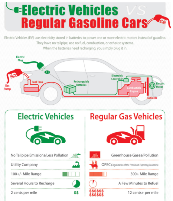 Electric Vehicles Versus Gasoline Cars Png