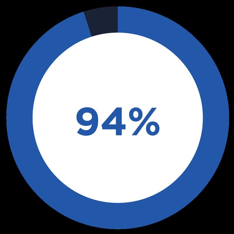 94-percent