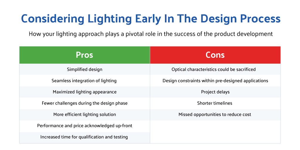 lighting-early-pro-cons-table