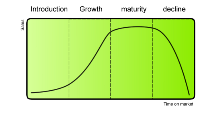 product life cycle.png
