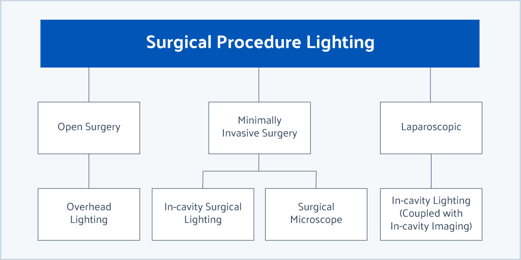 surgical-procedure-lighting-graphic